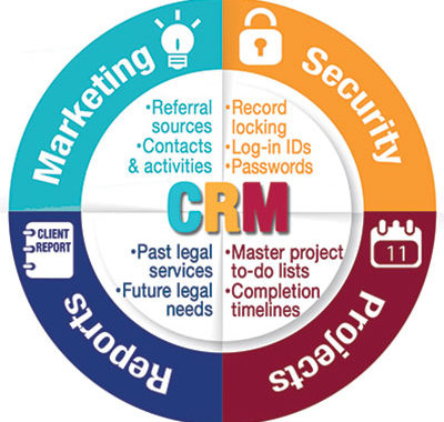 CRM: Energizing Your Law Firm's Marketing Strategy