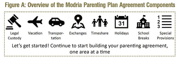 Overview of the Modria Parenting Plan Agreement Components